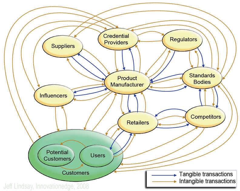 Holomap of an External Ecosystem
