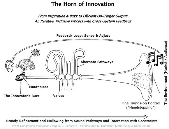 Horn of Innovation Schematic