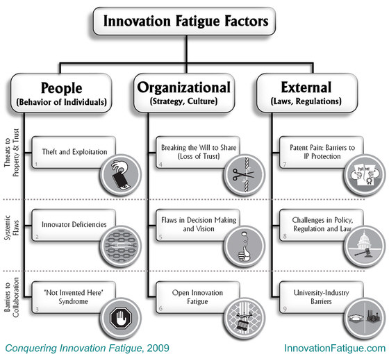 The Grid of Nine Innovation Fatigue Factors